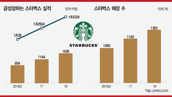 송호섭 스타벅스커피코리아 신임 대표 | 스포츠(언더아머)서 F&B(식음료)로 마케팅 역량 업그레이드